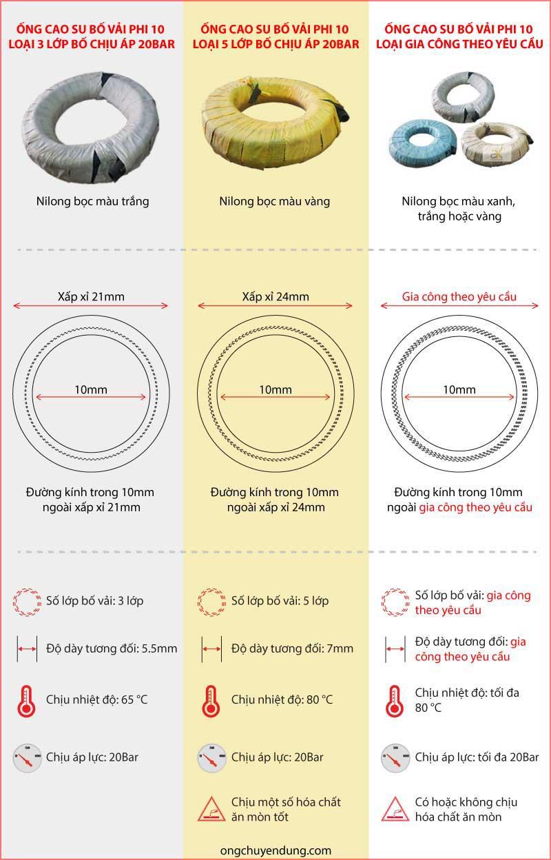 Các loại ống cao su bố vải phi 10 Công Danh Hùng Mạnh