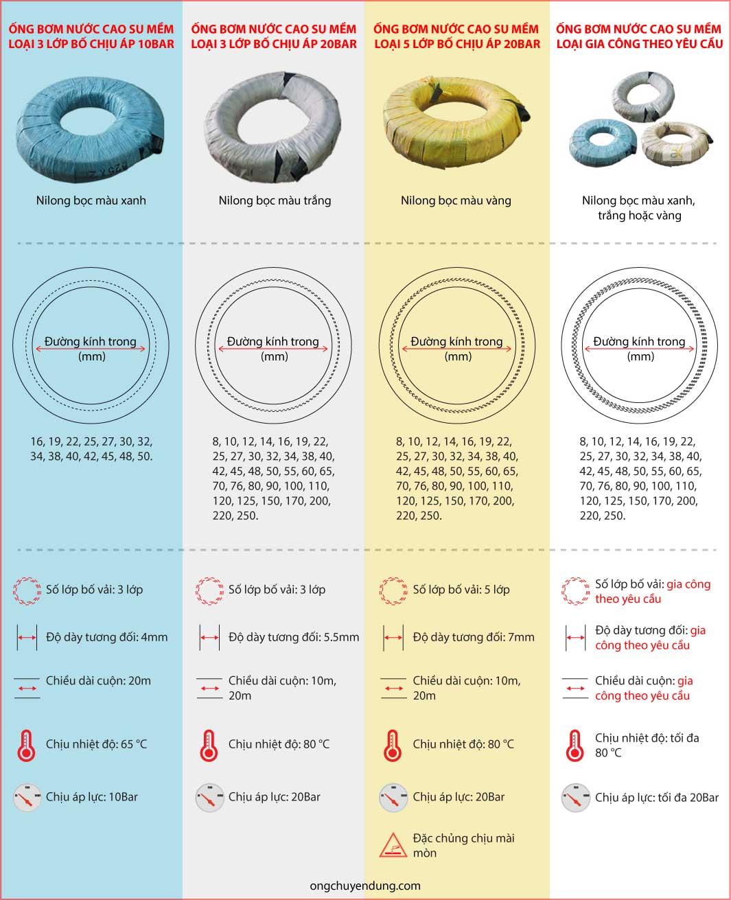 Thông số kỹ thuật ống bơm nước cao su Công Danh Hùng Mạnh